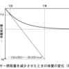 VBA 減量のためのカロリー計算