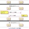 【FTP】FTPを自分なりに整理する(特にActive ModeとPassive Mode)