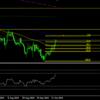 10/18 ユーロドル チャート分析 イギリスポンドの現状