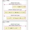 Nexus9000v で VxLAN+EVPN (MAC Mobility Extended Community 簡易動作確認編)