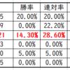 新潟記念2019軸馬穴馬分析【過去5年年齢ゾーンとハンデ別考察】