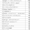 プリキュア投票、開始4日間のツイートを集計分析してみた。NHK全プリキュア大投票。