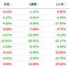 【じっちゃま銘柄1週間】RIDE、GOODRX急落、ZM・Uも下落、MARは急上昇。