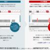 『JAL国際線 特典航空券が生まれ変わります』を見て。感想。