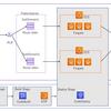 AWS Githubからソースを取得し、ECS(Fargate or EC2)にデプロイするパイプラインを作成する_その2(デプロイまで)