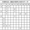 2018年大阪杯予想!