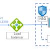 (メモ) インターネットからRDPおよびHTTPでVMSSに接続する