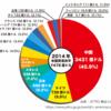 日本は、トランプ政権の主張通り、貿易赤字を減らすべき