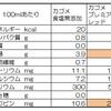カゴメプレミアムレッドは高リコピン。オリーブオイル添加で吸収率ブースト!でも、ちょっと高い。