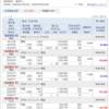 4/30株式トレード経過
