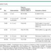 抗血小板療法の併用療法は急性期の消化管出血のリスクを上げる。