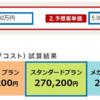 【実店舗情報公開】楽天市場に出店する場合に実際費用はどれぐらいかかるか