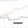 恒大集団の破綻危機 新興国株投資について再考