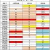 FX サイクル理論 今後の戦略(9/20~)