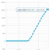 WowAppを始めて2週間 2,000人突破!!