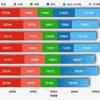 2020年都知事選の中野区の傾向と、2019年区議選の党派別得票数グラフ更新(2020年7月)