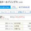 日本和装ホールディングス (2499)が大幅増益の発表と株価の動き 4