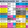 【巴賞 予想(函館)】2020/7/5(日)