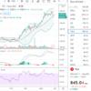 ゲームストップ(GME)の株価が暴騰?小型株への影響が心配・・・等本日の相場トピック