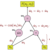 自動微分(Automatic differentiation)の概要|微分をプログラミングする #1