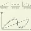 経済の仕組みという巨視的な思考 - How The Economic Machine Works by Ray Dalio