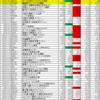 米国株IPO銘柄リストの10月株価データを更新。上場来安値の更新が続出・・・。