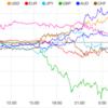 【株 FX】ユーロ売り、ドル買い、ビットコインは下落中。