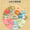 出産費用が高い!4人世帯になった家計簿は当然赤字で43万円の支出【2017年10月】