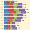 6年ぶりの100億越え!プリキュア、バンナム2018年決算数値発表。