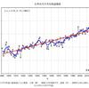 2018年5月の世界の月平均気温は統計開始以来4番目に高い値に!!TOP5はいずれも2014年以降!!