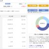 楽天証券の楽ラップ運用報告【2019年1月】