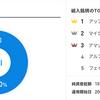 WealthNaviの米国株(VTI)日欧株(VEA)新興国株(VWO)って?