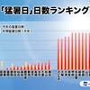 遂に昨日は関東地方で「39℃」更新、今年の最高気温。☆ 酷暑の3連休になりそうです!、熱中症対策大丈夫ですか。