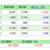 第12回 週間株成績報告