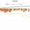 FX運用状況(9/23時点)含み損合計ついに300万円突破。