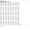 ≪情報処理技術者≫ 情報セキュリティマネジメント試験、基本情報技術者試験合格発表!!