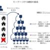 サブプライムローン問題とはいったいなんだったのか(1) 多分日本一分かりやすい解説