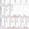 前日比で含み損益プラス¥3,770,666 日本株ビッグウェーブに保有株も乗れて9,000万突破