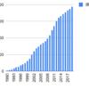 1990年から三和ホールディングスを積み立てるとどうなるか
