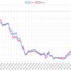 今週(5/13〜17)のEA運用結果 -638,944円 (-593.0pips) 週利 -5.25%  ドル円EAが壊滅的被害となり、大敗です。TOPは梓弓ユロル