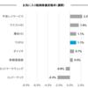 お気に入り銘柄の株価変動(7月10日週)