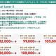 JALプレエコ「Special Saver E 東南アジア」、JGC修行でのFOP単価は10.1円~、OKAアリなら7.7円~。