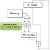 Chiselを使ってMNISTハードウェアアクセラレータを実装(ReorderQueue実装)