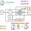 クラウドソーシングにおける真のラベル推定手法【RStanで実装】
