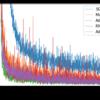 6.1.8:MNISTデータセットによる更新手法の比較【ゼロつく1のノート(実装)】