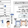 「FIM」の世界一わかりやすいフローチャート その④~セルフケア(清拭・トイレ動作)編~