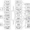 自律ローバーを作る(1)-基本設計の再実施