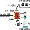 WioLTEとTensorFlowで加速度センサの値を分析、SORACOM で可視化する。