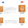 Rails × ECS 運用してみたわかった起動タイプ EC2, Fargate の使い所