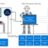 Bot時代到来。Microsoft Bot Frameworkを復習